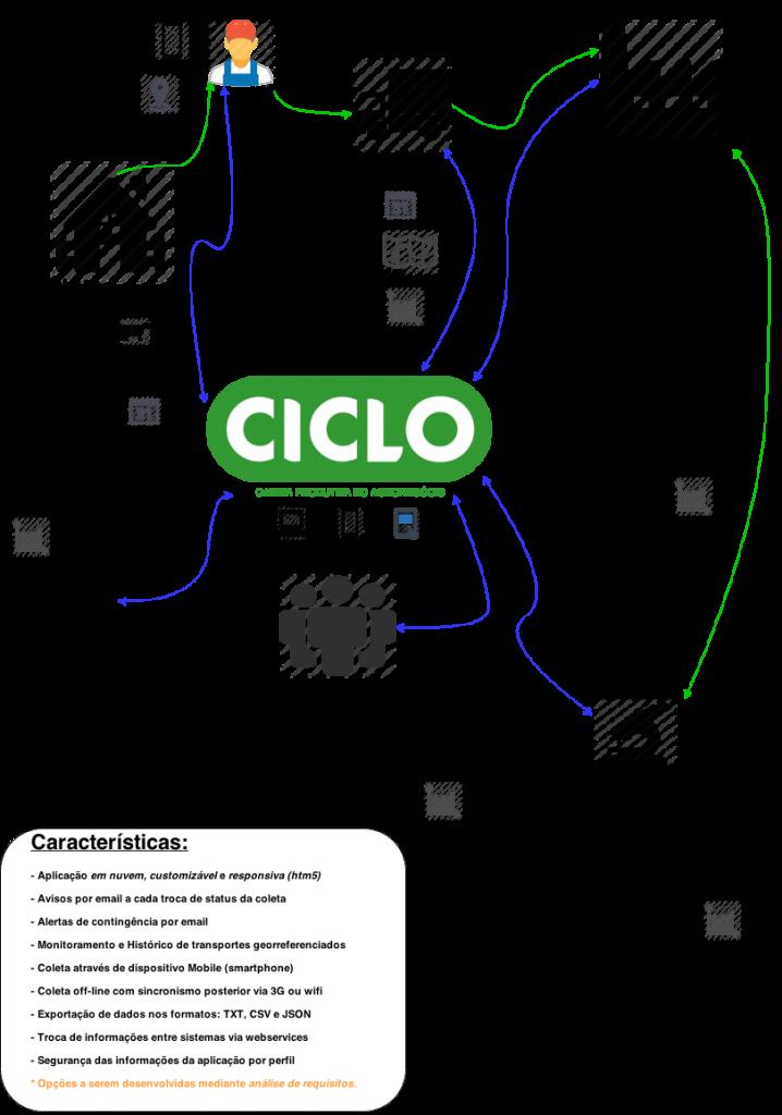 CICLO (-pub)
